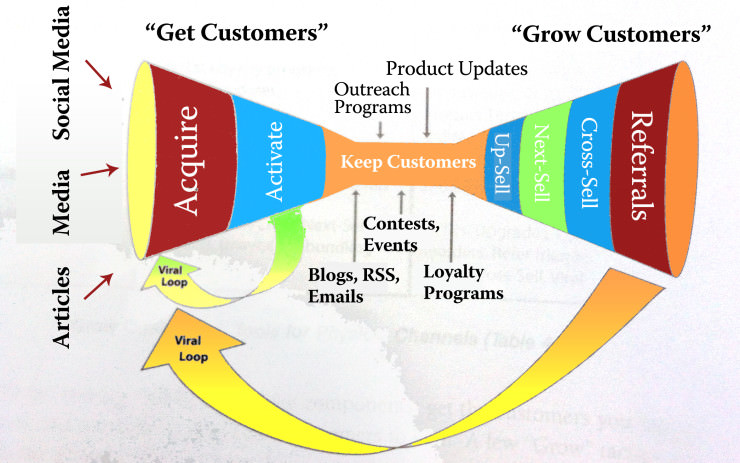 Sales-Funnel-Customer-Discovery_csouqy